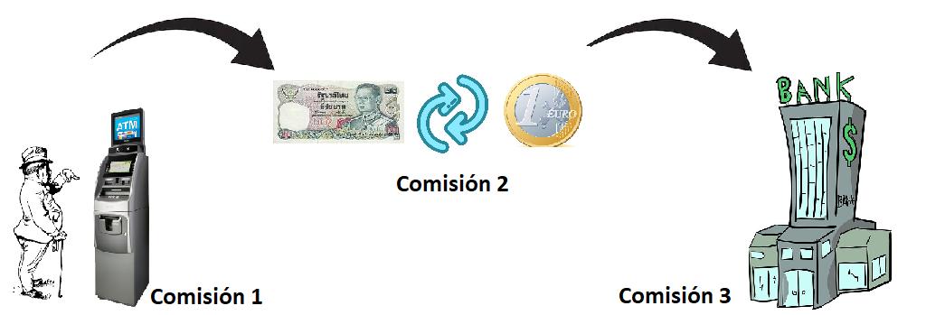 Esquema 3 comisiones bancarias a evitar (surcharge fee, cambio de divisa y propia del banco por usar un banco extranjero)